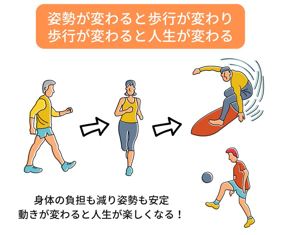 姿勢改善の目的の画像